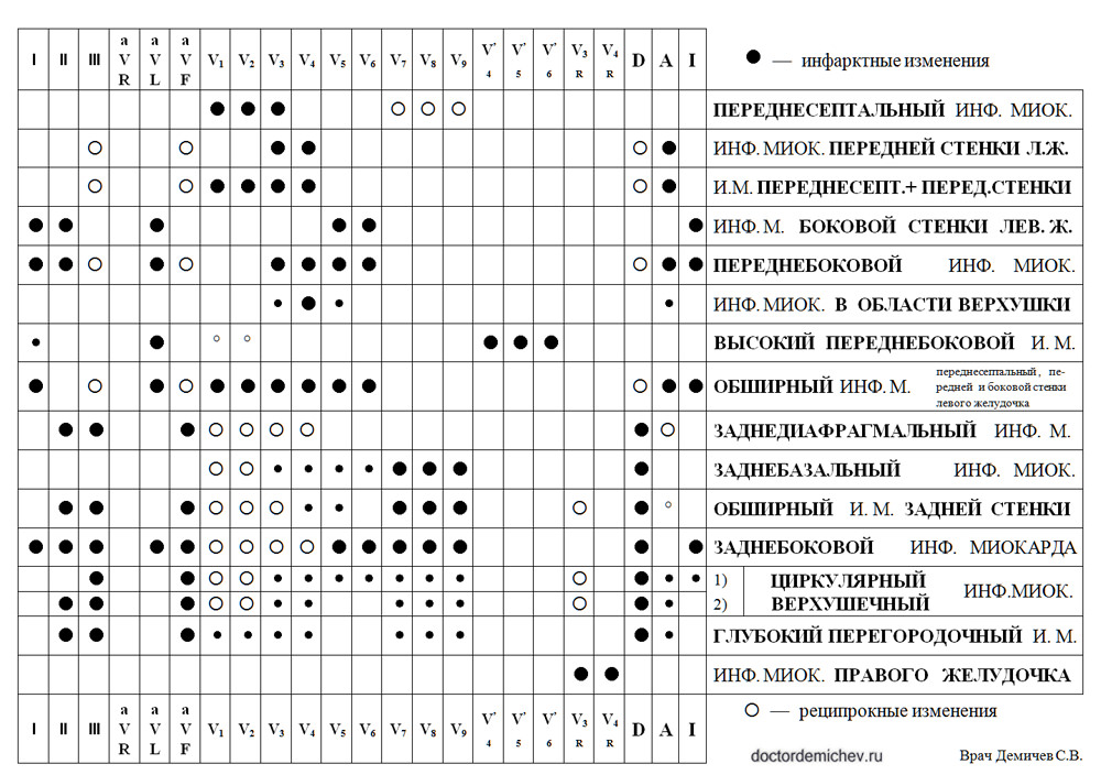 Таблица2